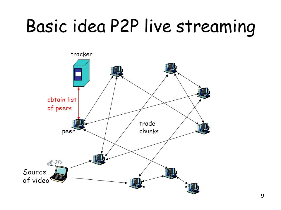Basic idea P2P live streaming