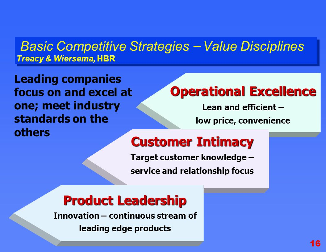 basic competitive strategies Chapter 5 the five generic competitive strategies : which one to employ chapter 5 the five generic competitive strategies - which one to employ chapter summary chapter 5 describes the five basic competitive strategy options—which of the five to employ is a company's first and foremost.