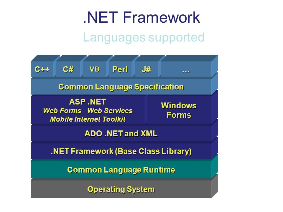 .NET Framework Languages supported
