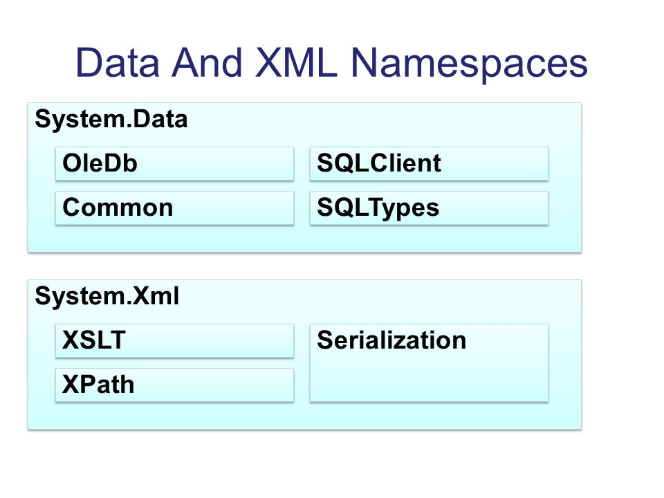 Data And XML Namespaces
