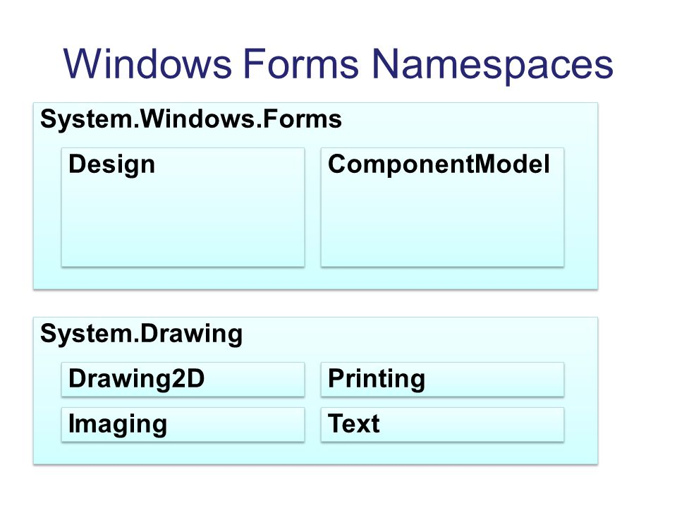 Windows Forms Namespaces