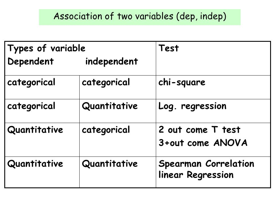 test relationship between two categorical variables the chi square