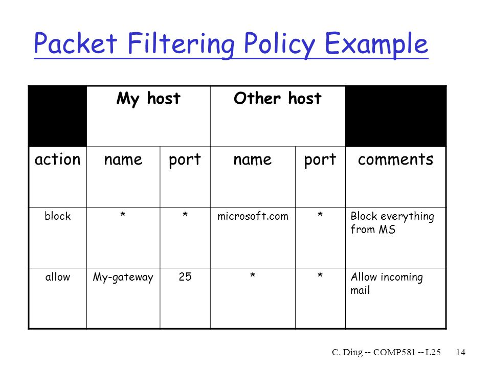 Packet Filtering Policy Example