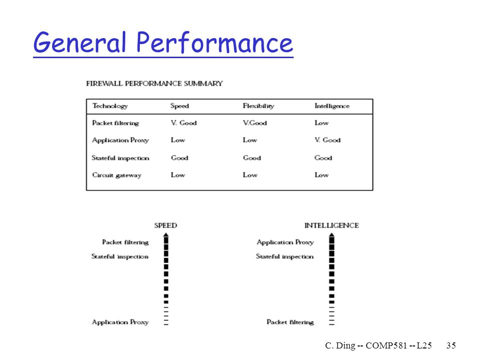 General Performance C. Ding -- COMP L25