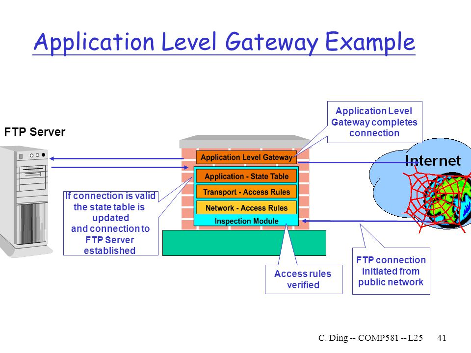 Application Level Gateway Example