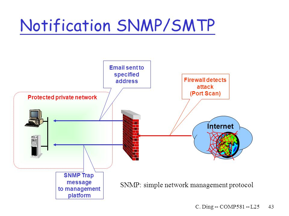 Notification SNMP/SMTP
