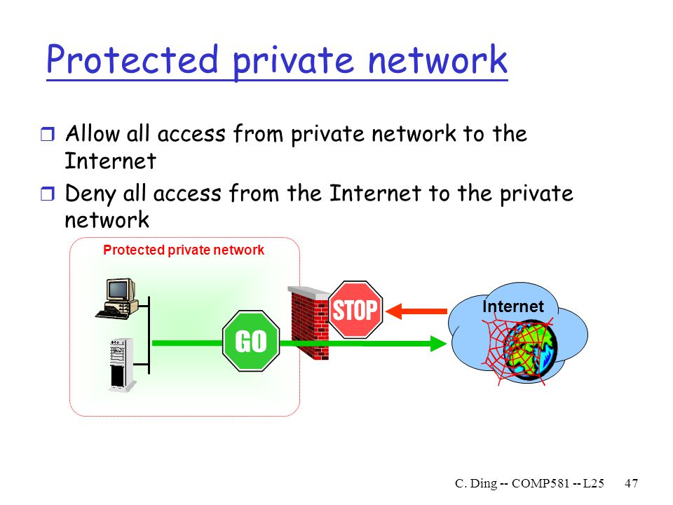 Protected private network