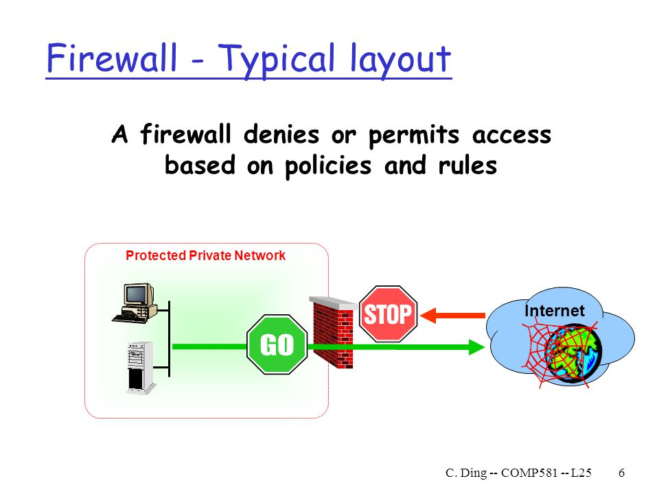 Firewall - Typical layout