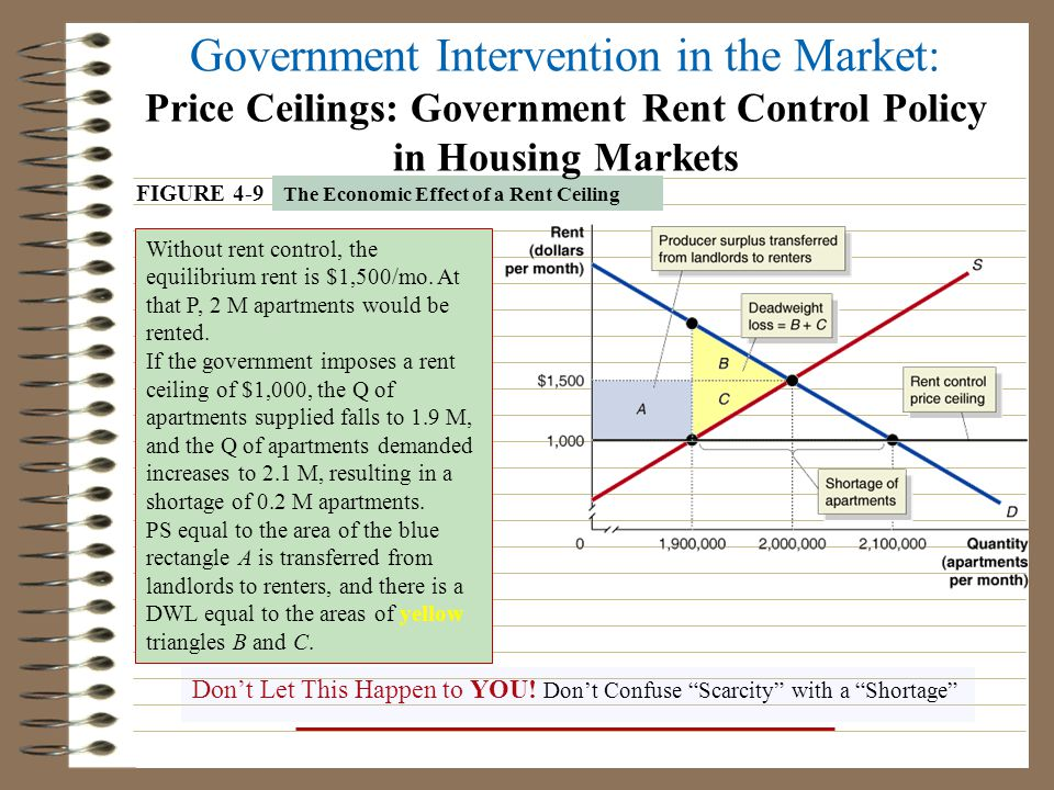 microeconomics housing market