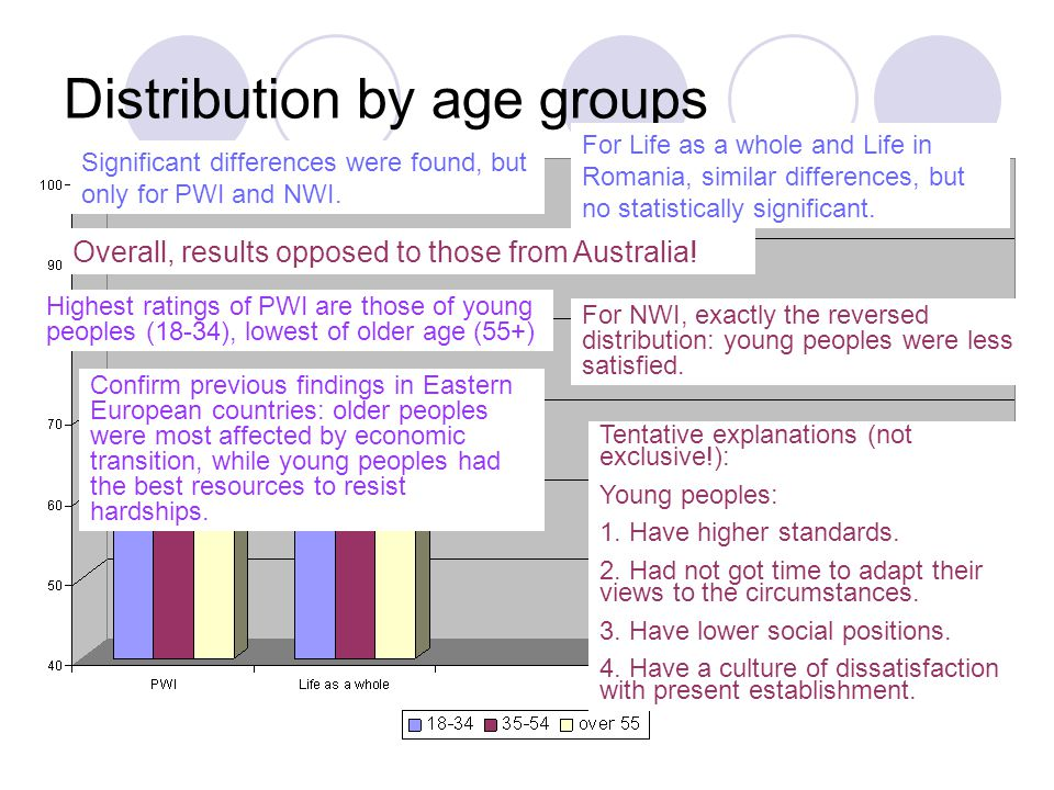 Distribution by age groups