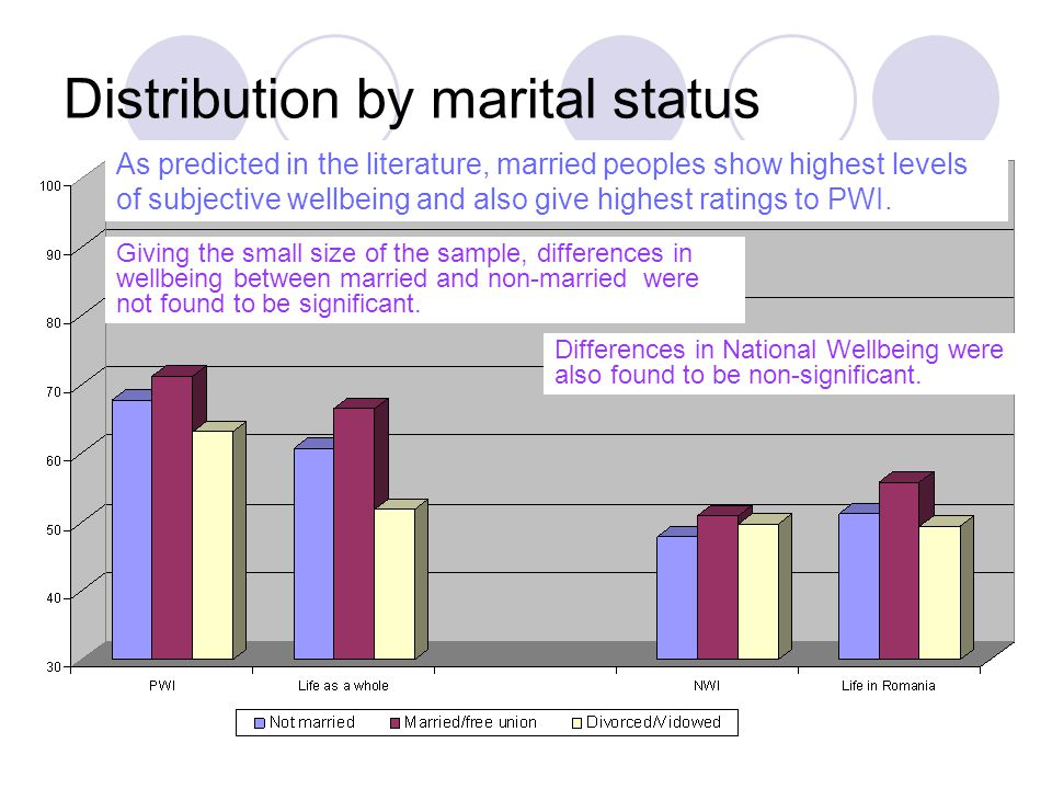 Distribution by marital status
