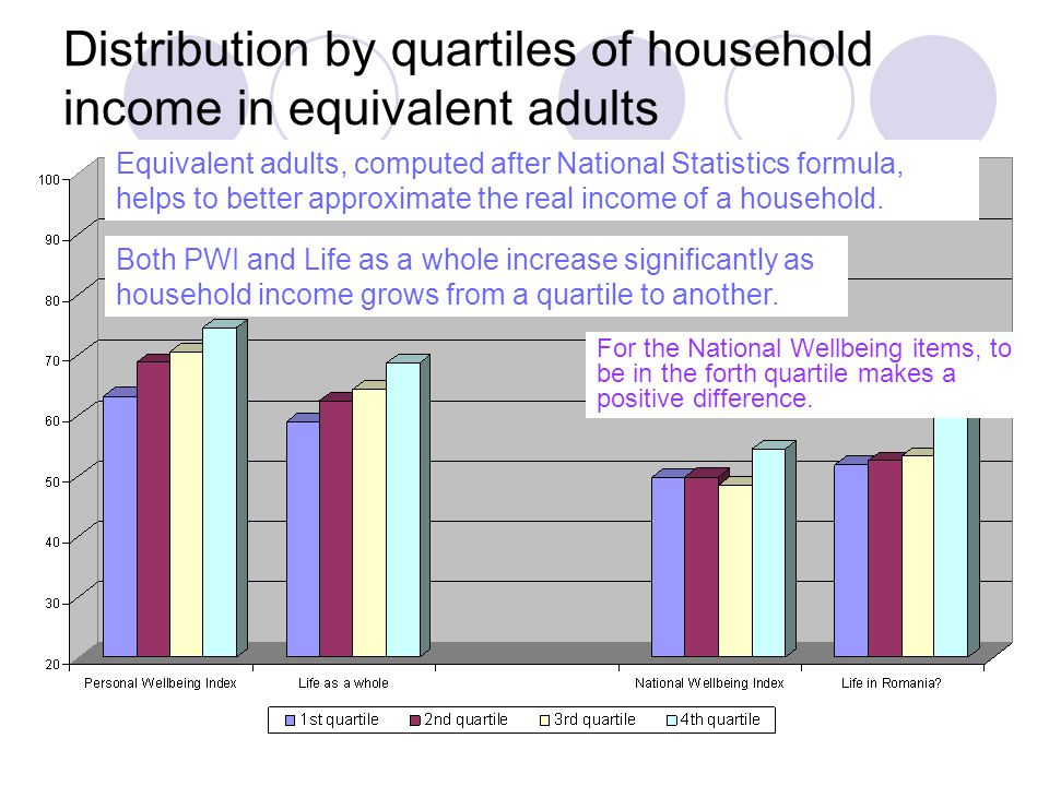 Distribution by quartiles of household income in equivalent adults