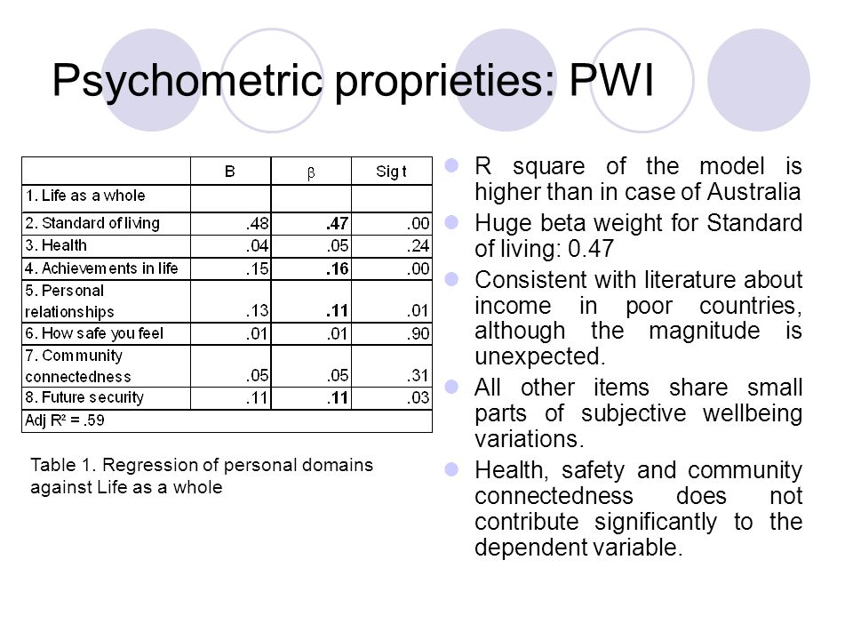 Psychometric proprieties: PWI