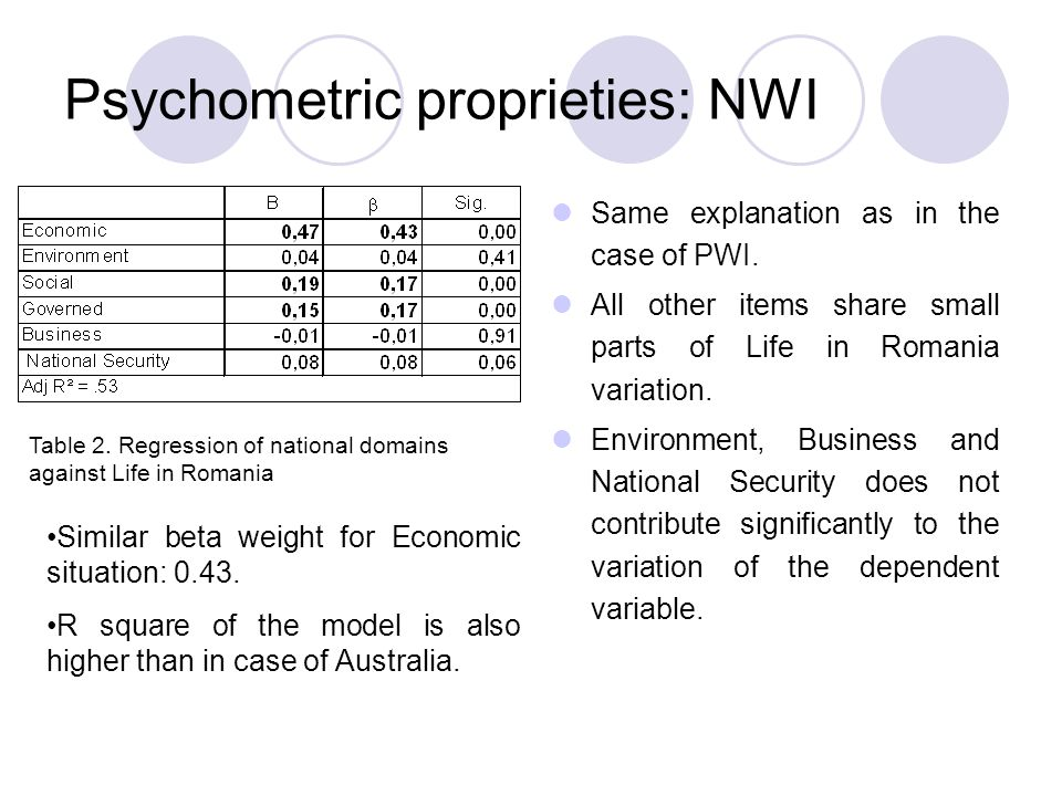 Psychometric proprieties: NWI