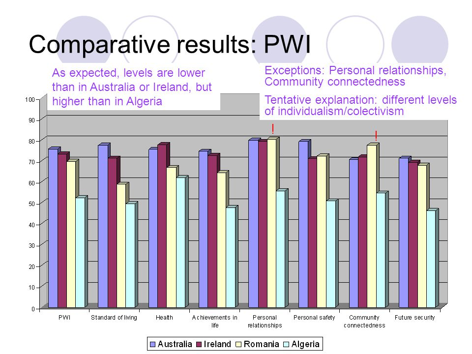 Comparative results: PWI