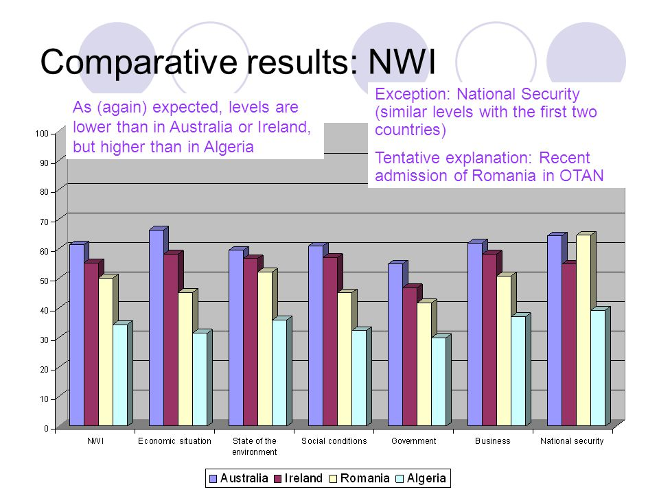 Comparative results: NWI