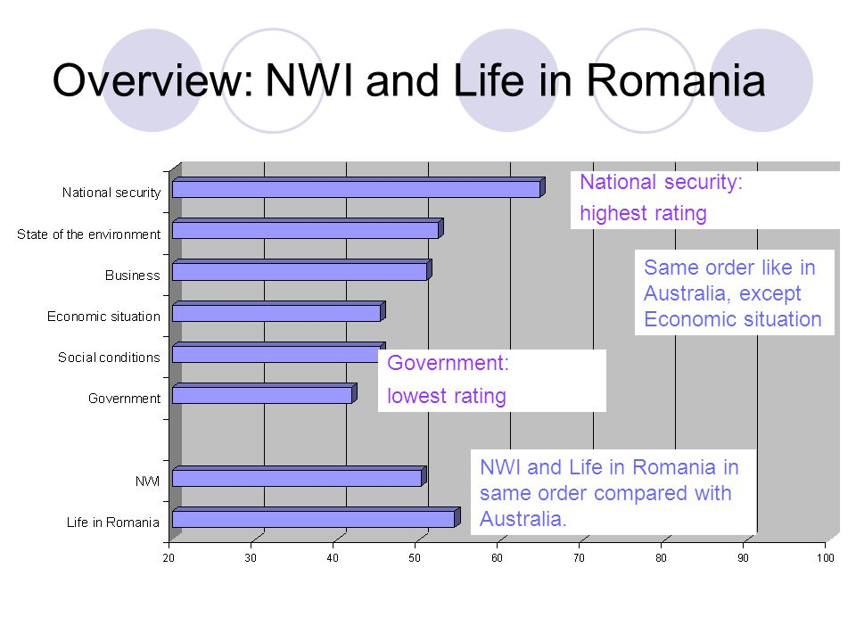 Overview: NWI and Life in Romania
