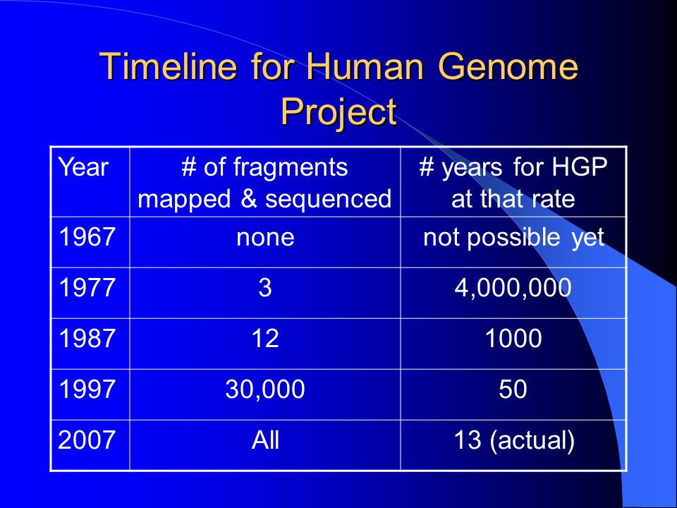 human genome project thesis statement Introduction to the human genome project, published by the national human genome research institute this brief overview is aimed at students, teachers and other non.