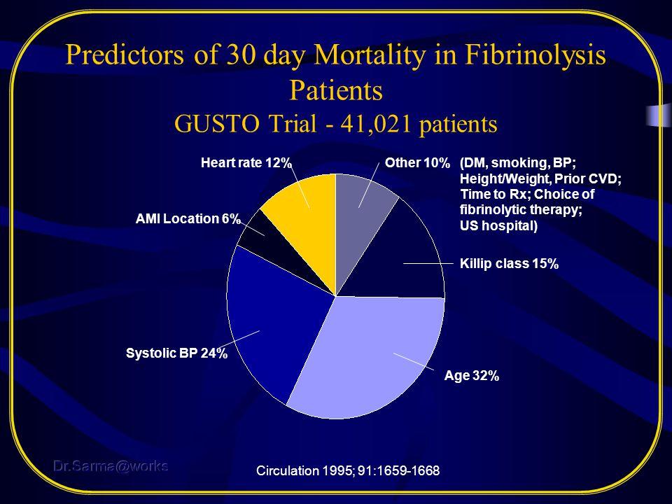 Predictors of 30 day Mortality in Fibrinolysis Patients GUSTO Trial - 41,021 patients