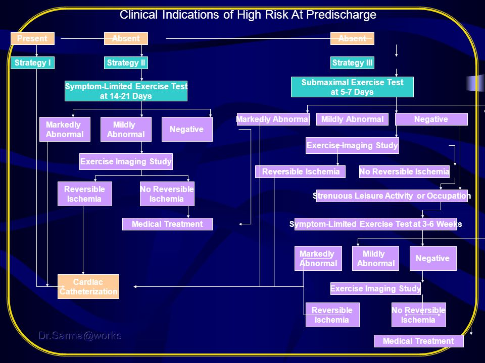 Clinical Indications of High Risk At Predischarge