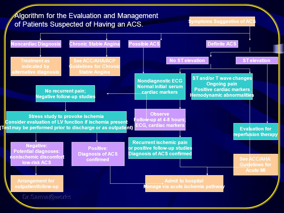 Algorithm for the Evaluation and Management of Patients Suspected of Having an ACS.
