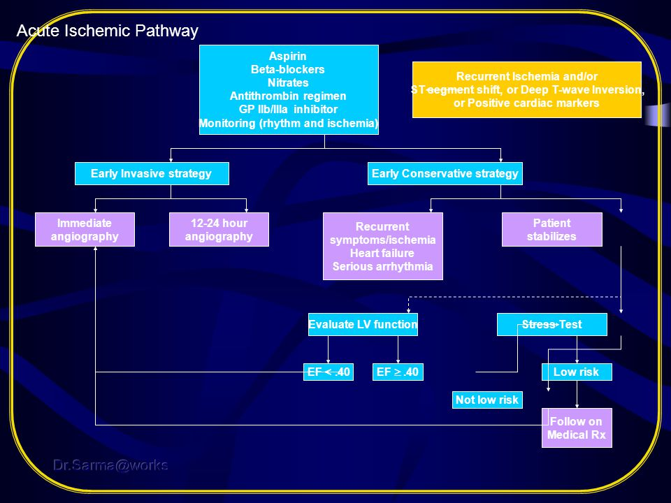 Acute Ischemic Pathway