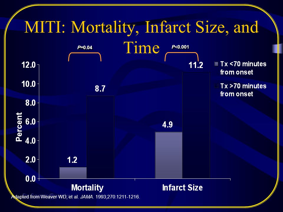 MITI: Mortality, Infarct Size, and Time