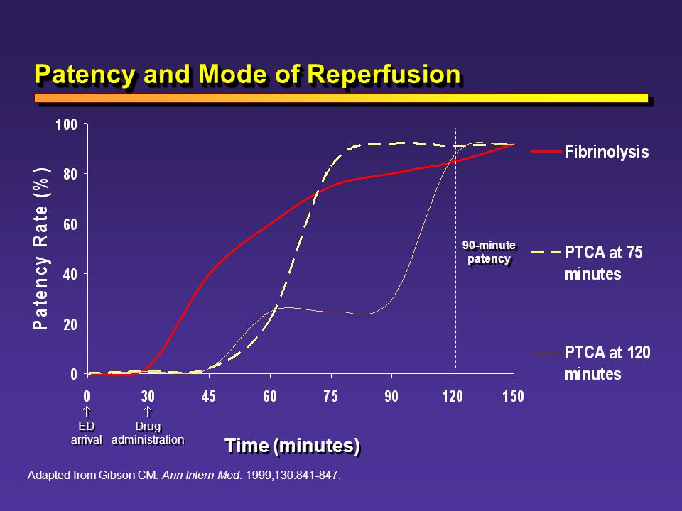 Patency and Mode of Reperfusion