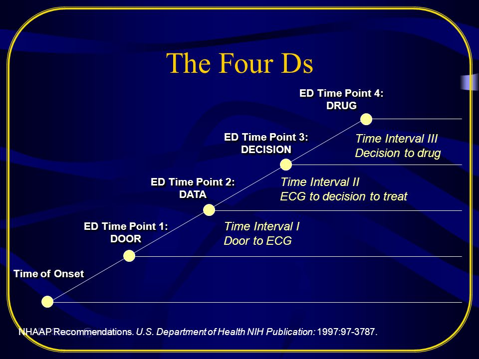 ED Time Point 3: DECISION