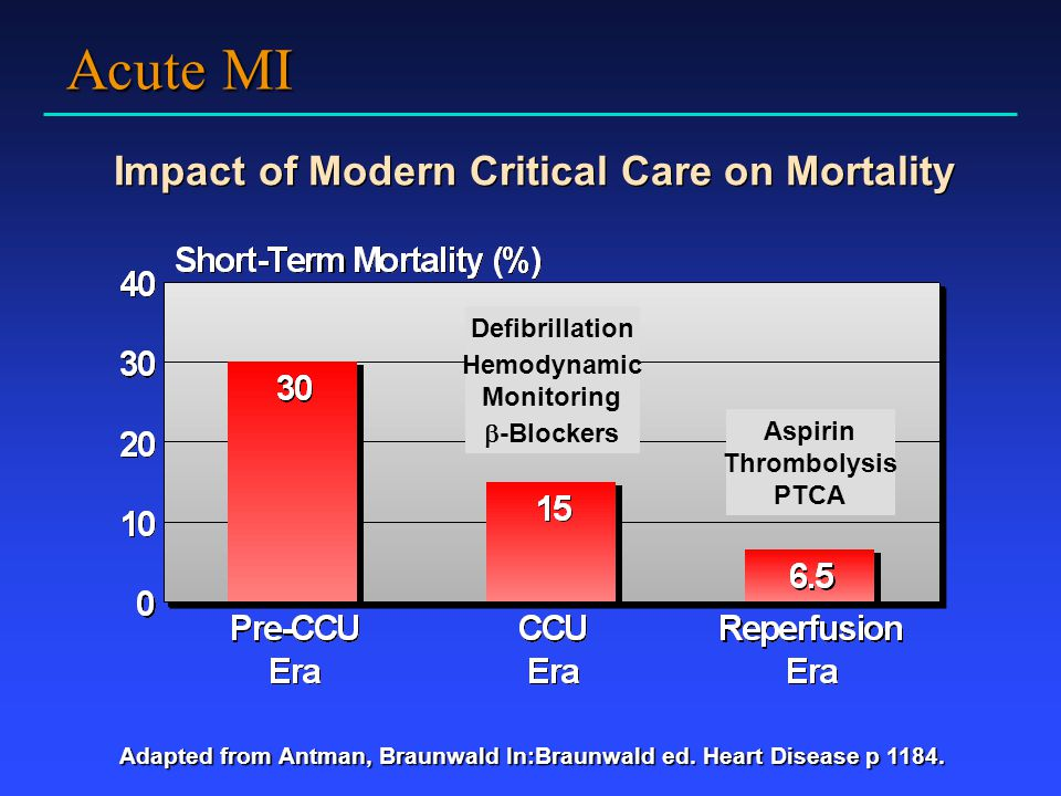 Acute MI Impact of Modern Critical Care on Mortality Defibrillation