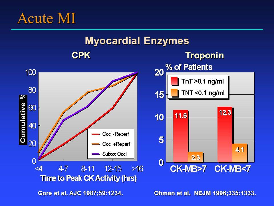 Acute MI Myocardial Enzymes CPK Troponin Gore et al. AJC 1987;59:1234.