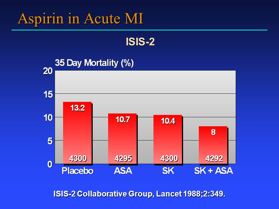 ISIS-2 Collaborative Group, Lancet 1988;2:349.