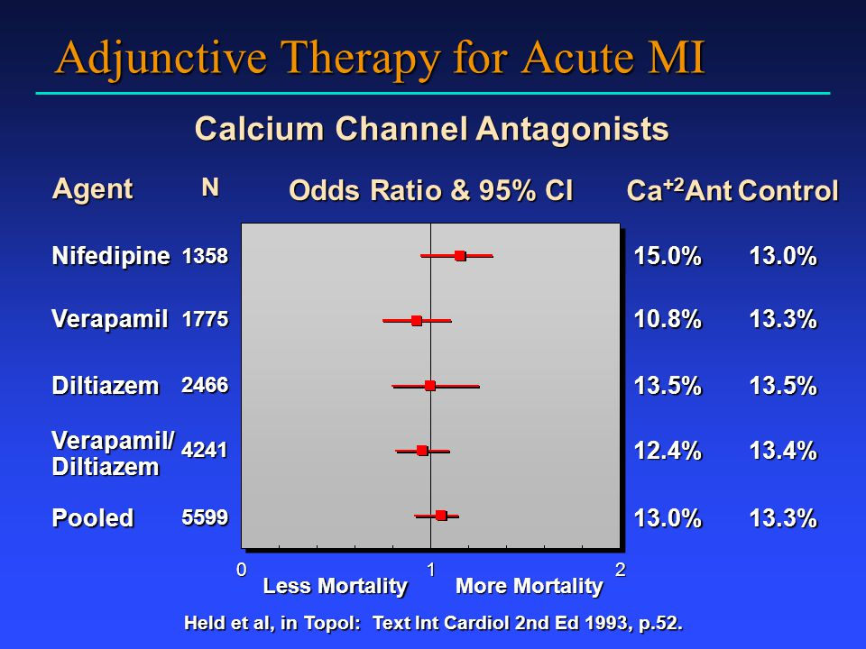 Adjunctive Therapy for Acute MI