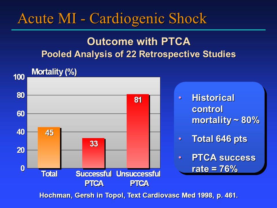 Acute MI - Cardiogenic Shock