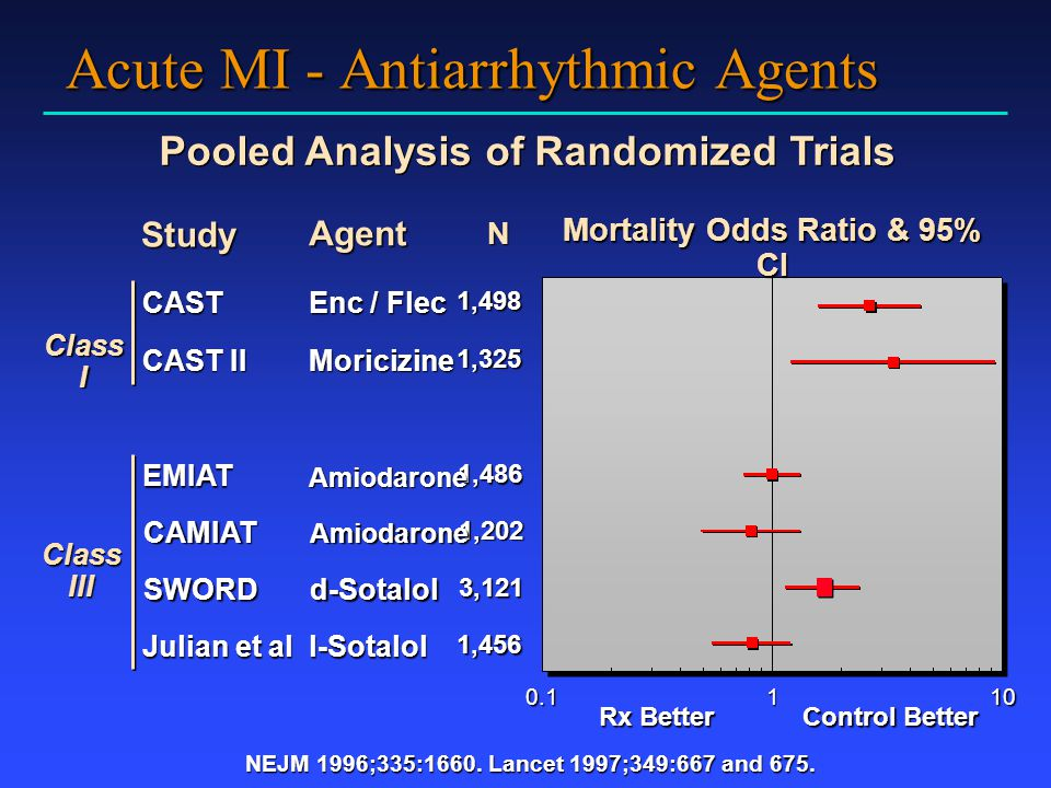 Acute MI - Antiarrhythmic Agents