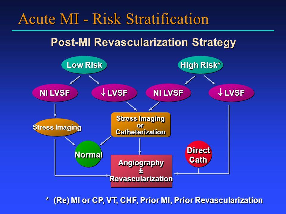 Acute MI - Risk Stratification