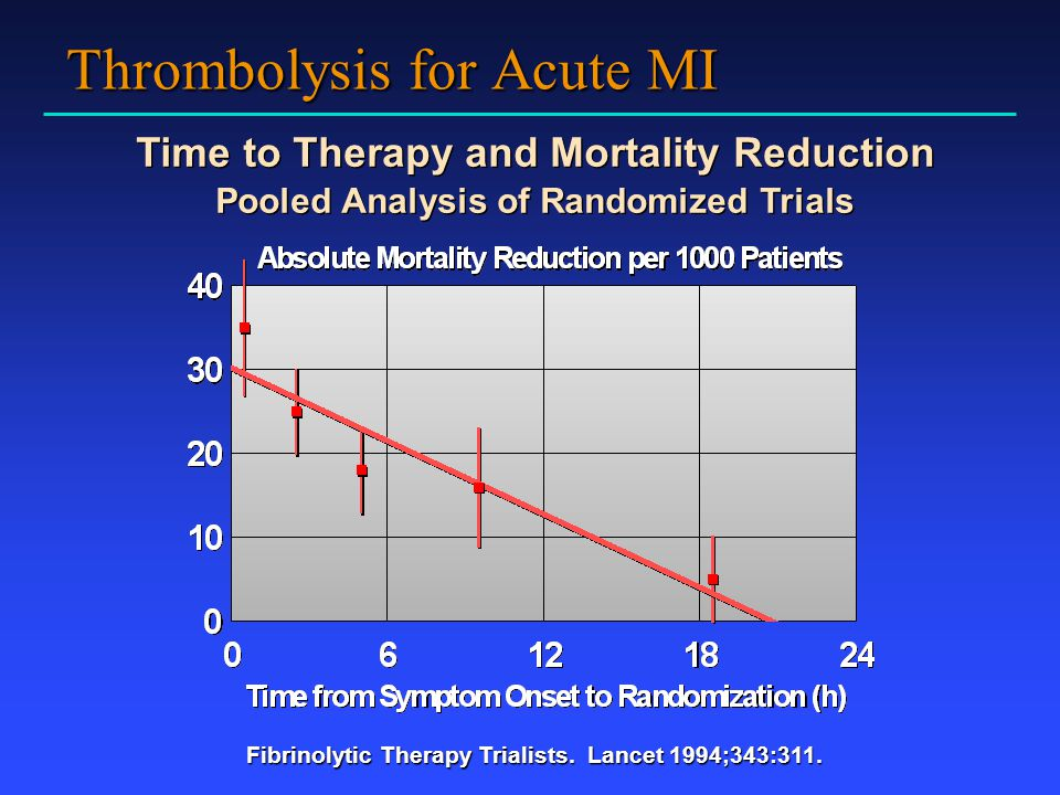 Thrombolysis for Acute MI