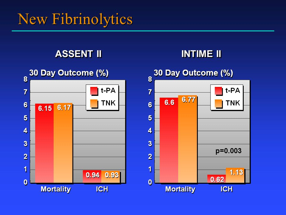 New Fibrinolytics ASSENT II INTIME II p=0.003