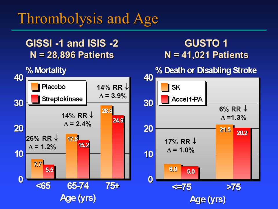 Thrombolysis and Age GISSI -1 and ISIS -2 GUSTO 1 N = 28,896 Patients