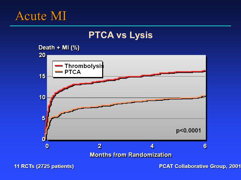 Acute MI PTCA vs Lysis 11 RCTs (2725 patients)