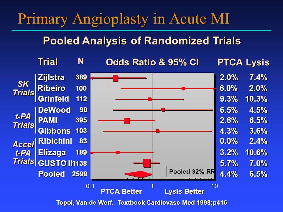 Primary Angioplasty in Acute MI