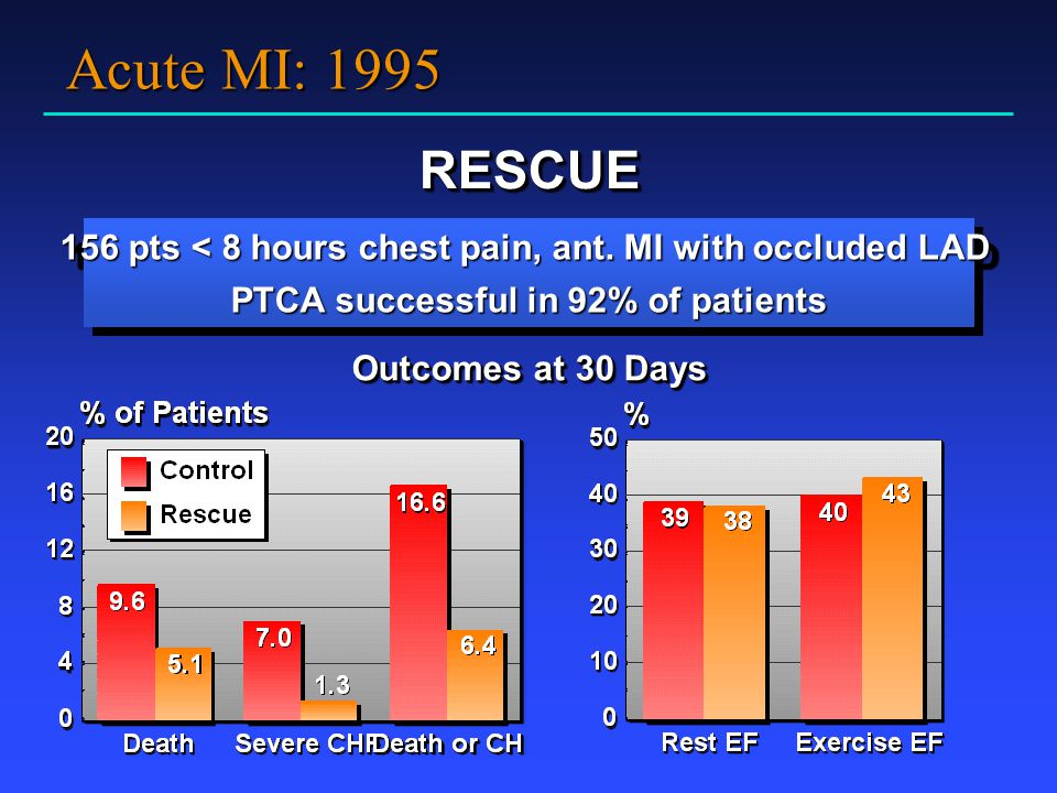 Acute MI: 1995 RESCUE. 156 pts < 8 hours chest pain, ant. MI with occluded LAD PTCA successful in 92% of patients.