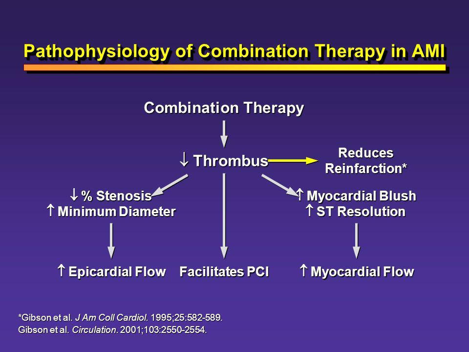 Pathophysiology of Combination Therapy in AMI