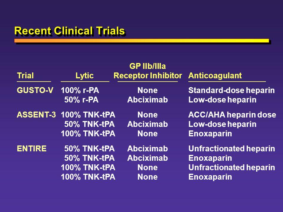 Recent Clinical Trials