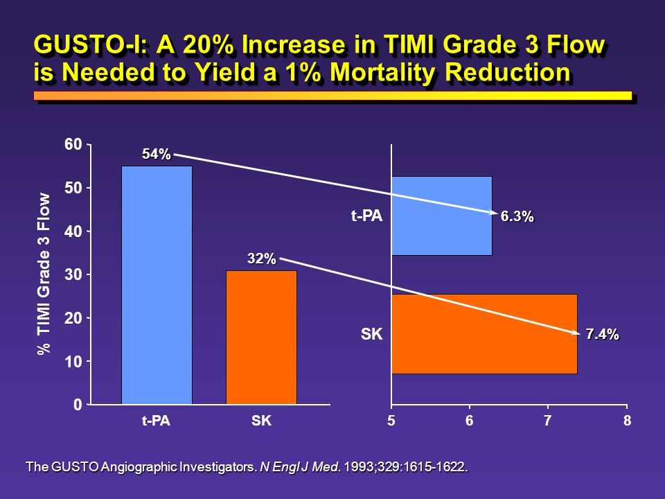 GUSTO-I: A 20% Increase in TIMI Grade 3 Flow is Needed to Yield a 1% Mortality Reduction
