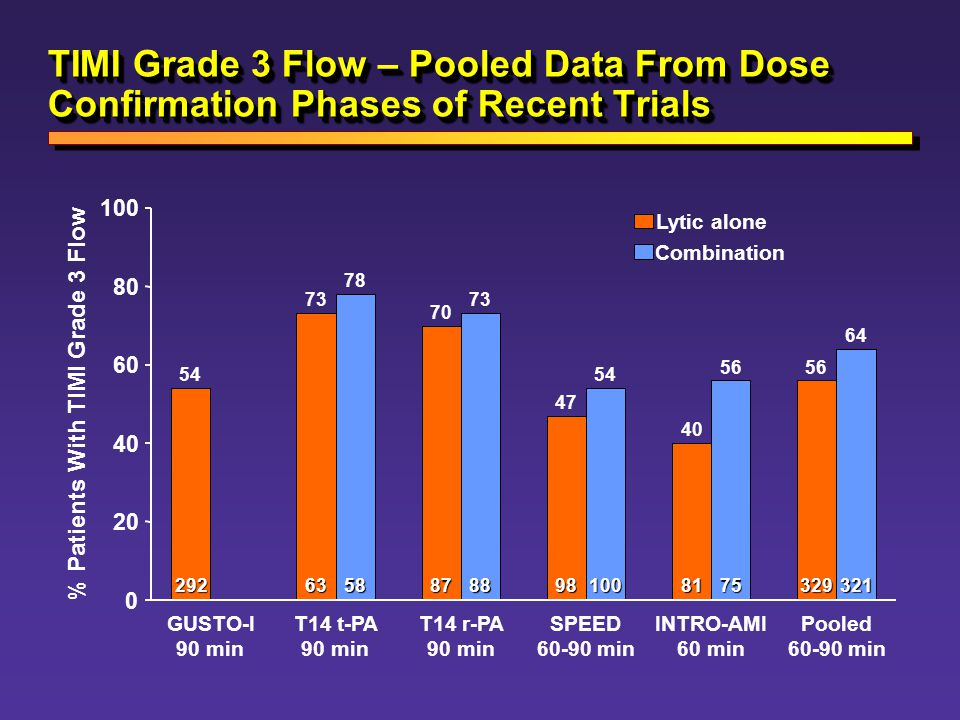 % Patients With TIMI Grade 3 Flow