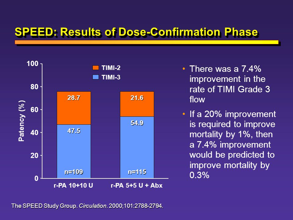 SPEED: Results of Dose-Confirmation Phase