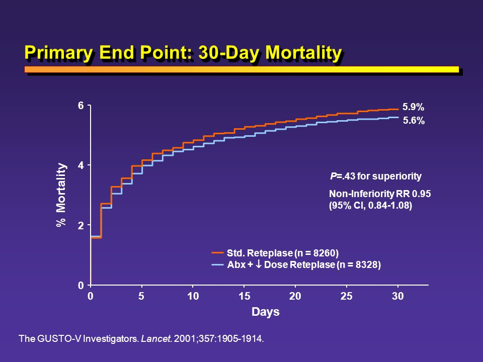 Primary End Point: 30-Day Mortality