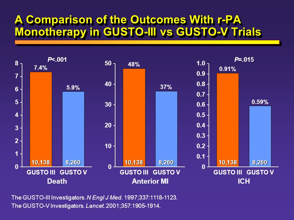 A Comparison of the Outcomes With r-PA Monotherapy in GUSTO-III vs GUSTO-V Trials