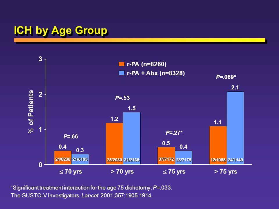 ICH by Age Group % of Patients 3 2 1 r-PA (n=8260) r-PA + Abx (n=8328)